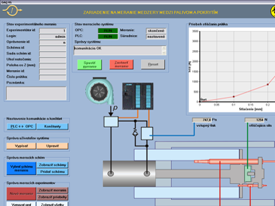 Experimentálny merací systém DAQ VS